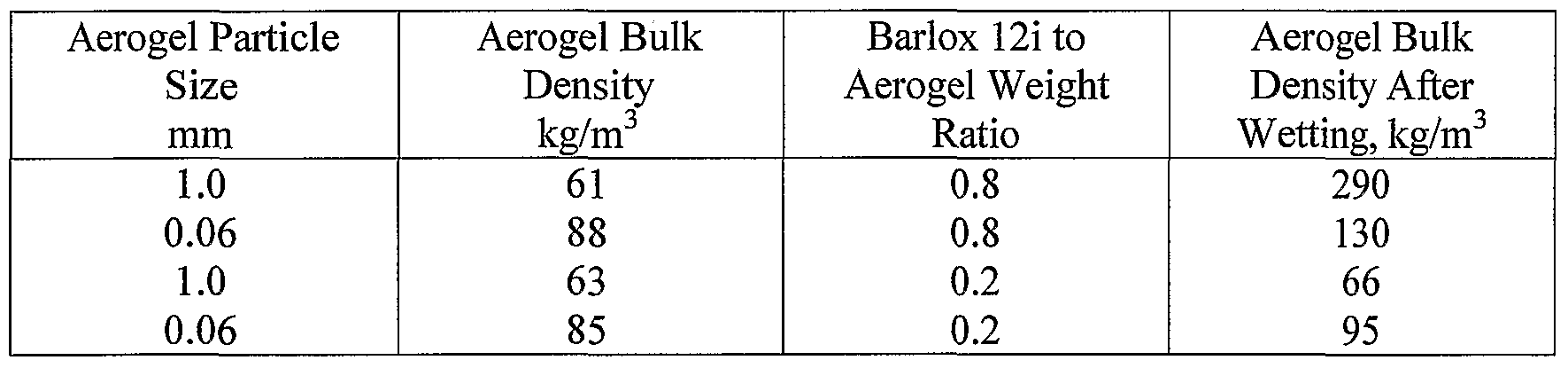WO2006065904A1 - Aerogel containing blanket - Google Patents