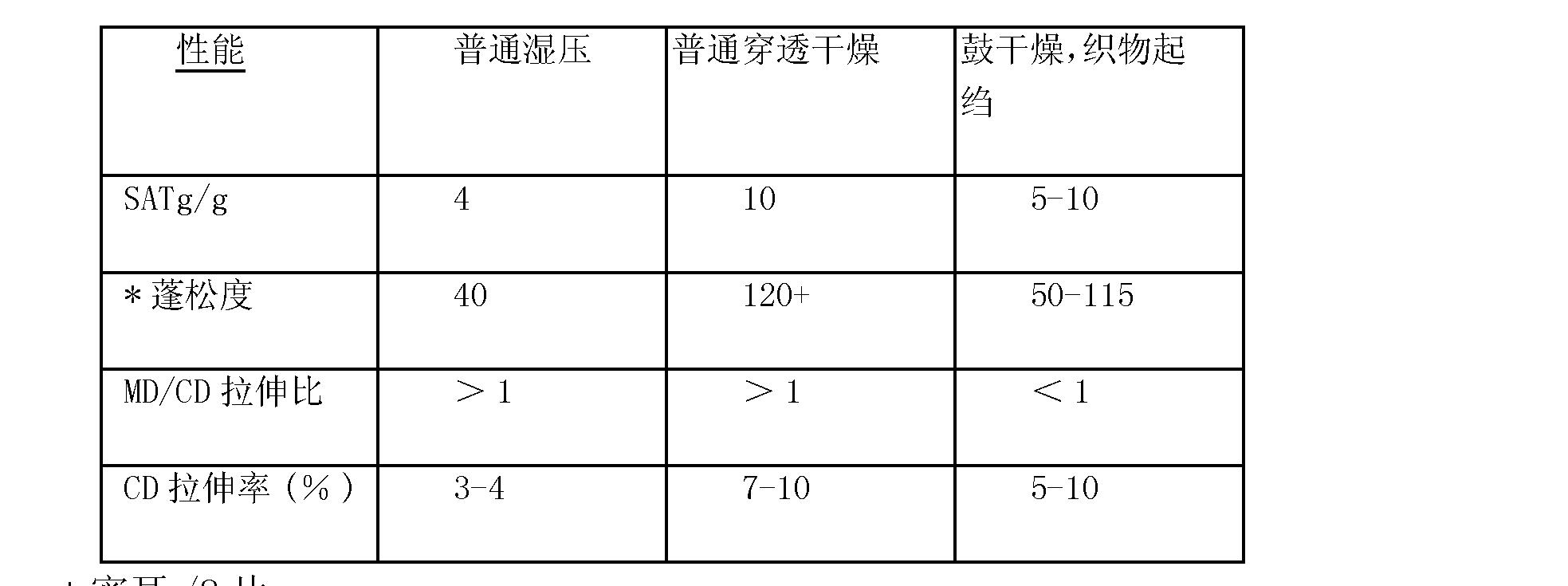 Figure CN101180437BD00251