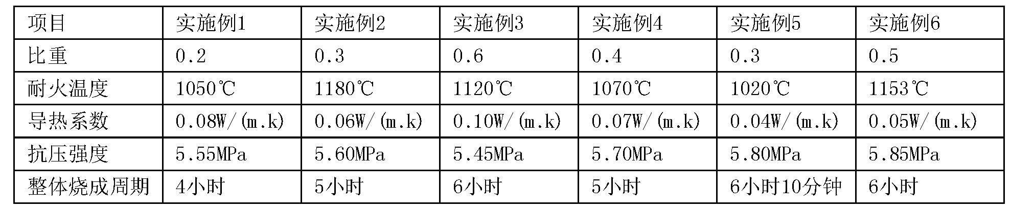 Figure CN105175007BD00111