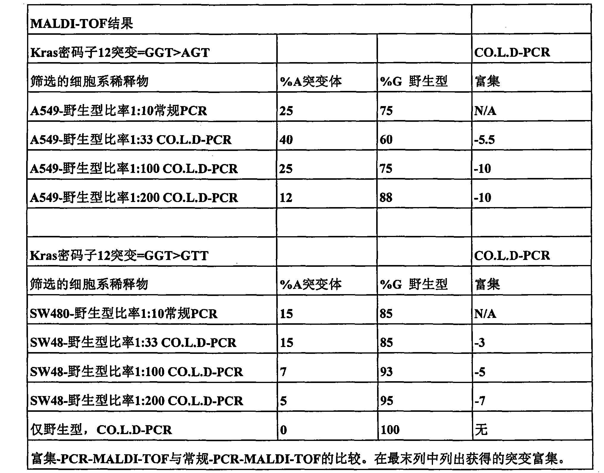 Figure CN101815789BD00302