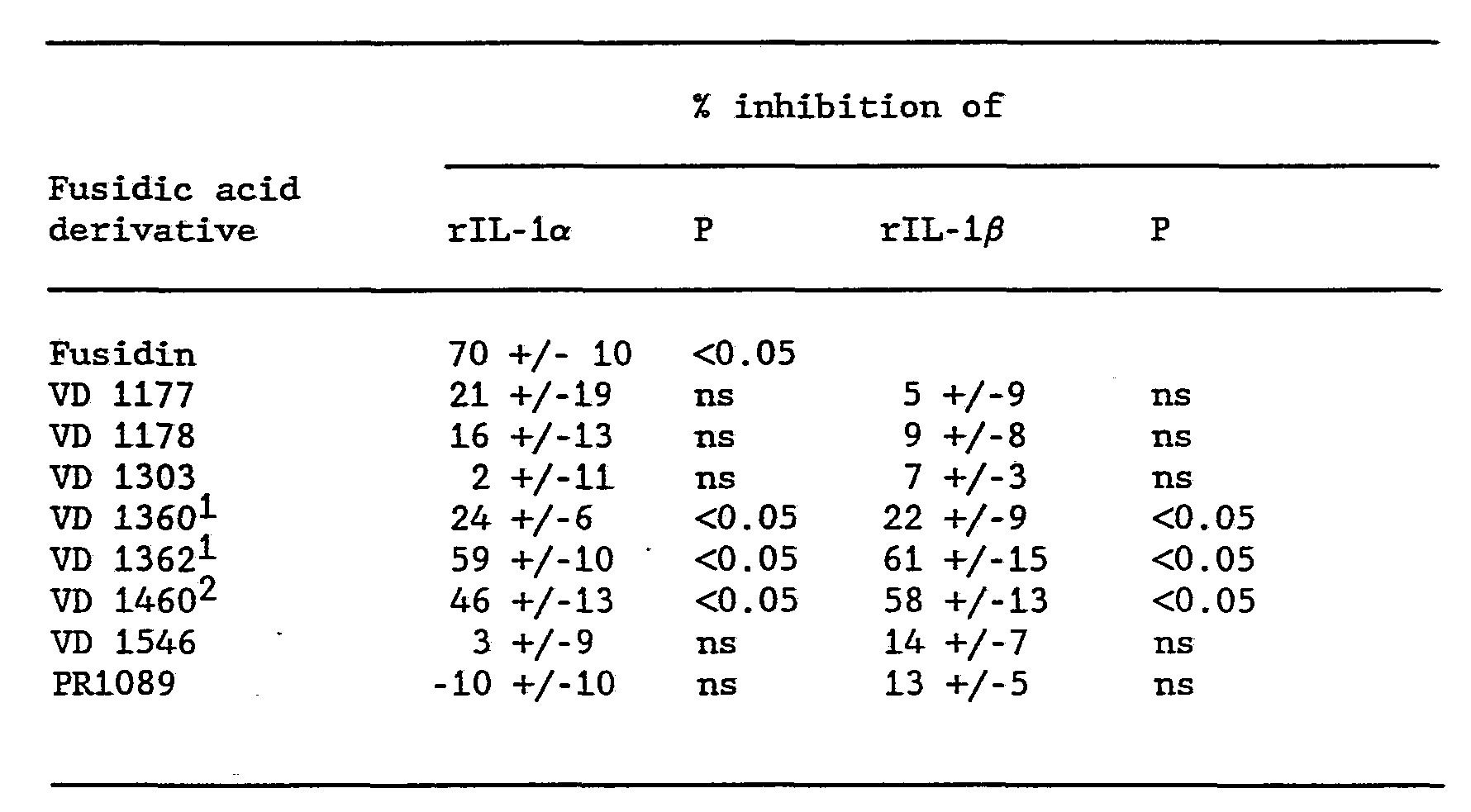 WO1990004398A1 - A new pharmaceutical use of fusidic acid