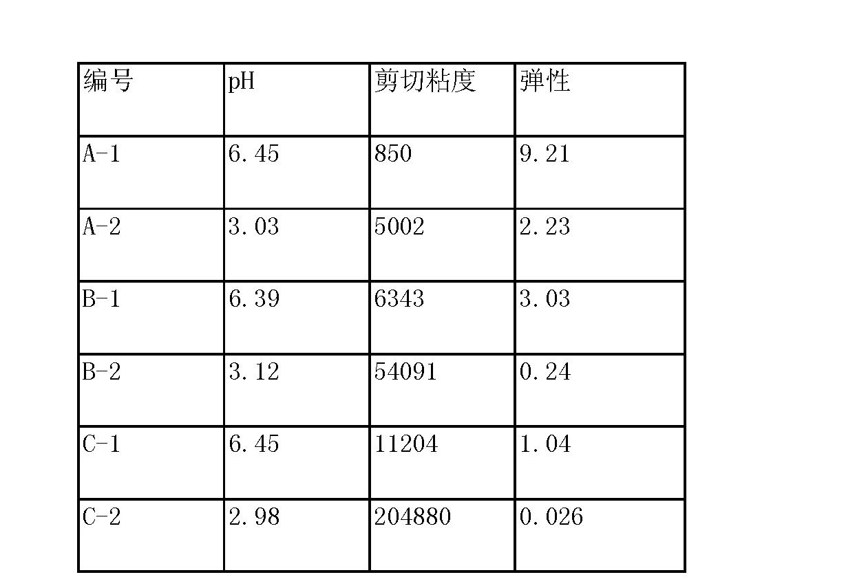Figure CN103006544BD00051