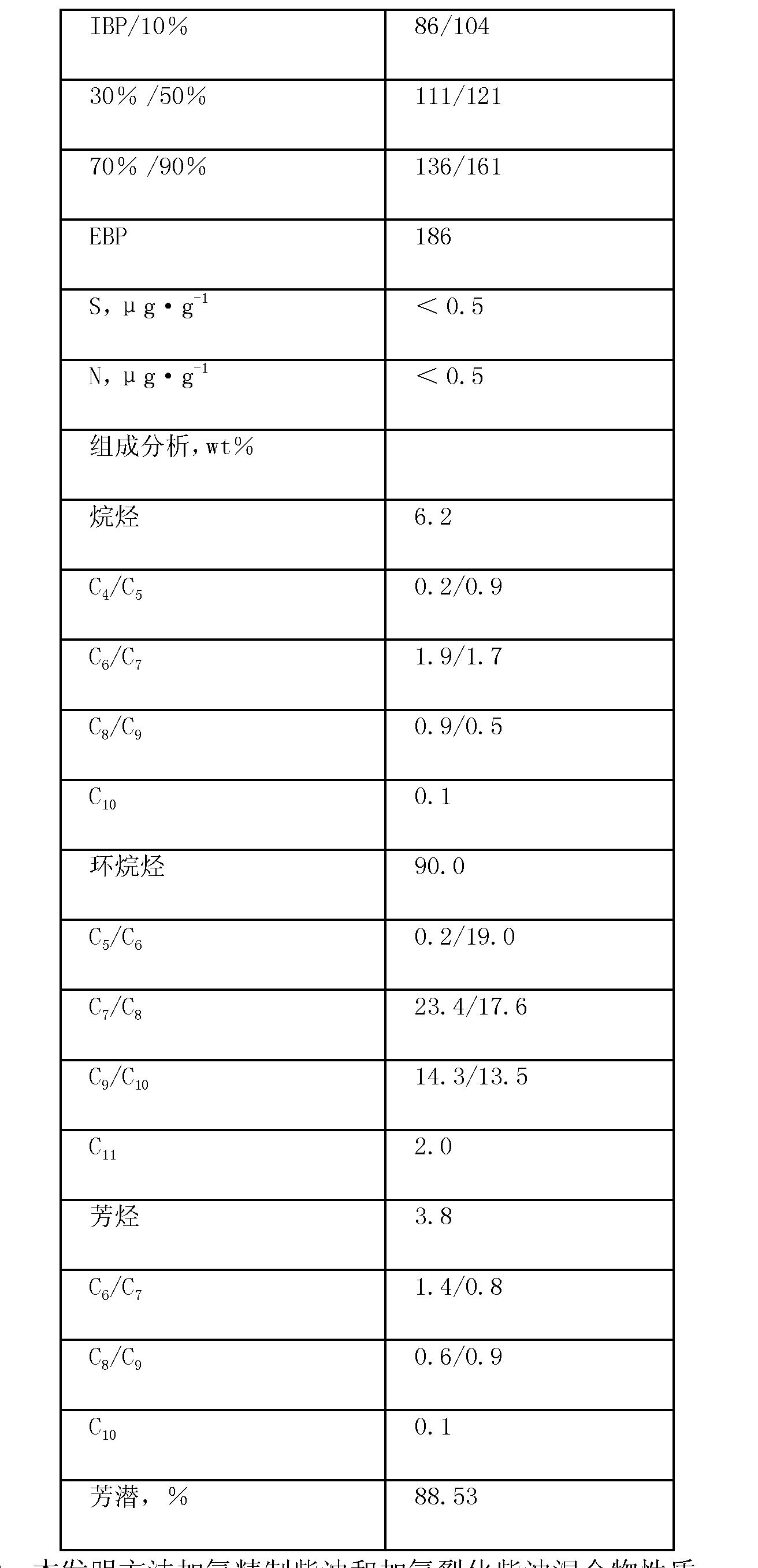 Figure CN101538482BD00101