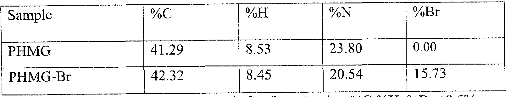 WO2017060485A1 - Controlled release n-halamine polymers for