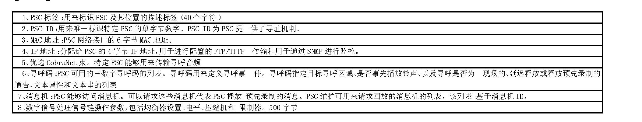 Figure CN101095371BD00121
