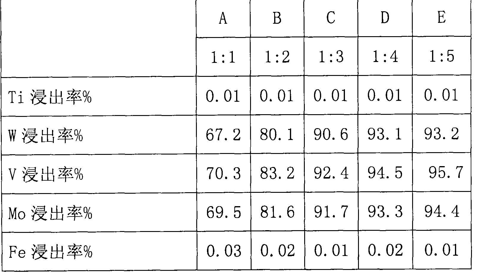 Figure CN103160690BD00051