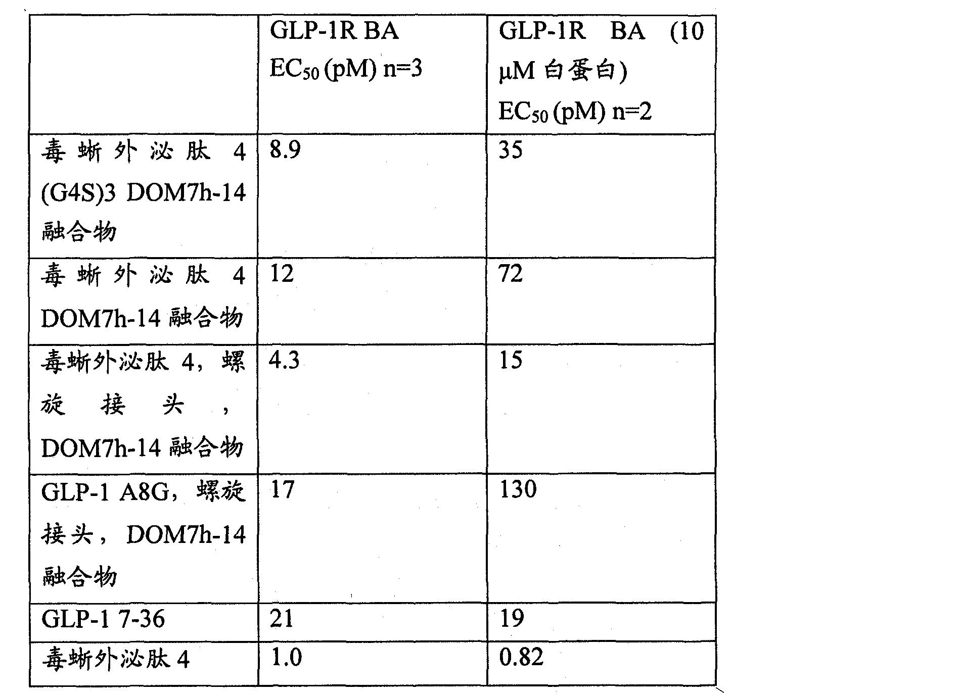 Figure CN102046207BD00211