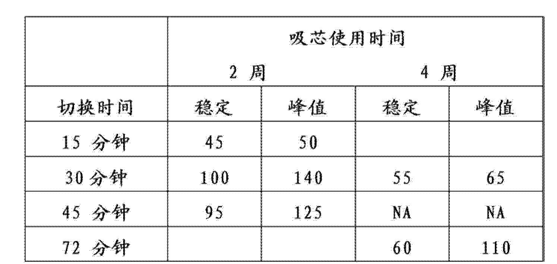 Figure CN101264333BD00301