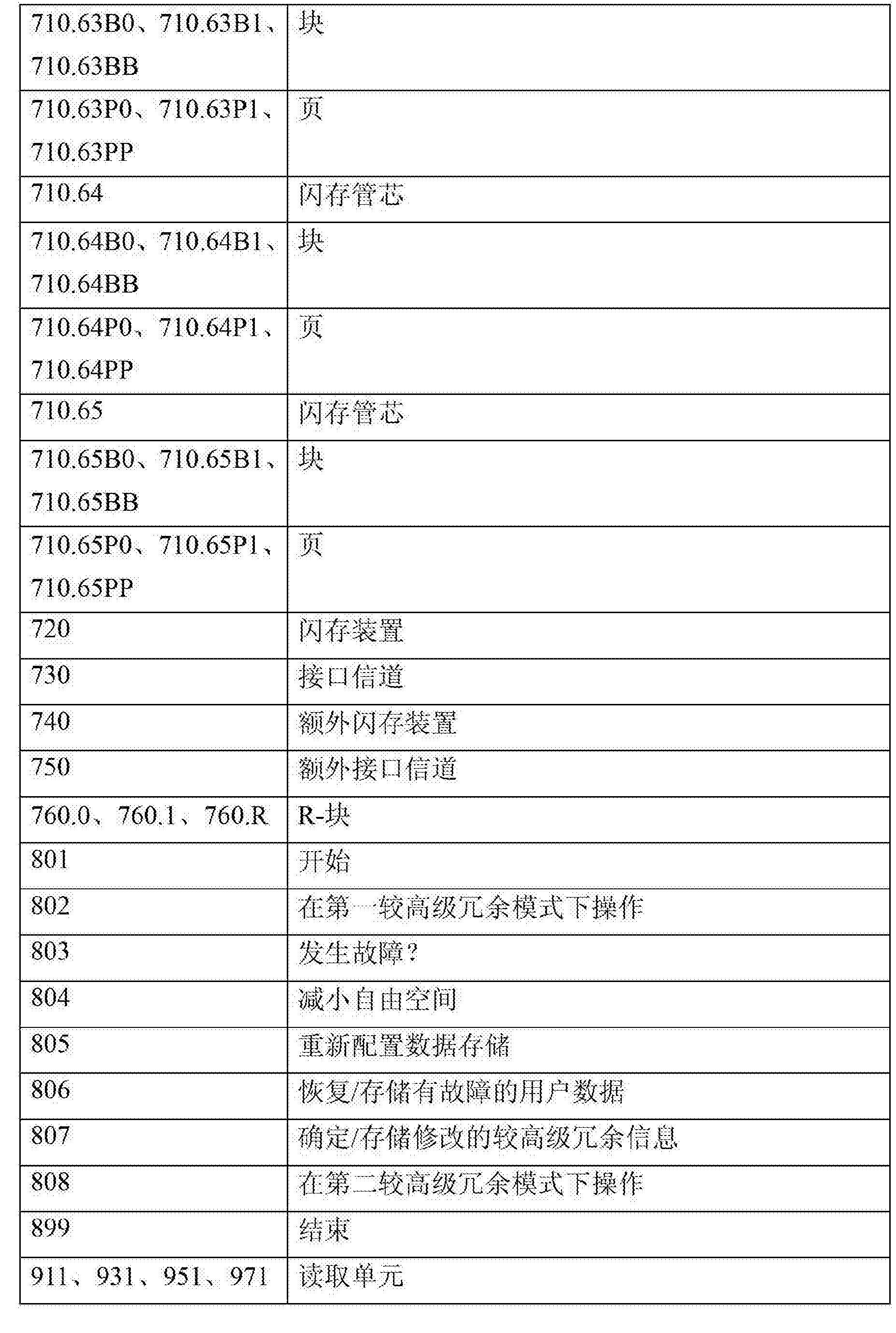 Figure CN103348330BD00101