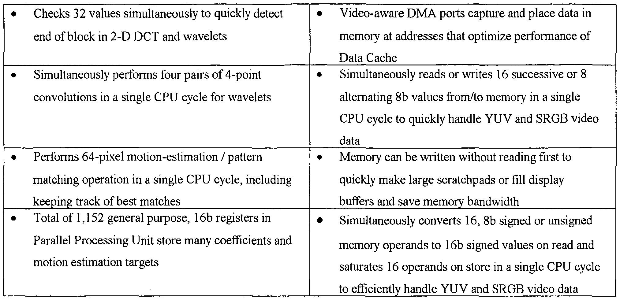WO A1 Video digital signal processor chip Google Patents