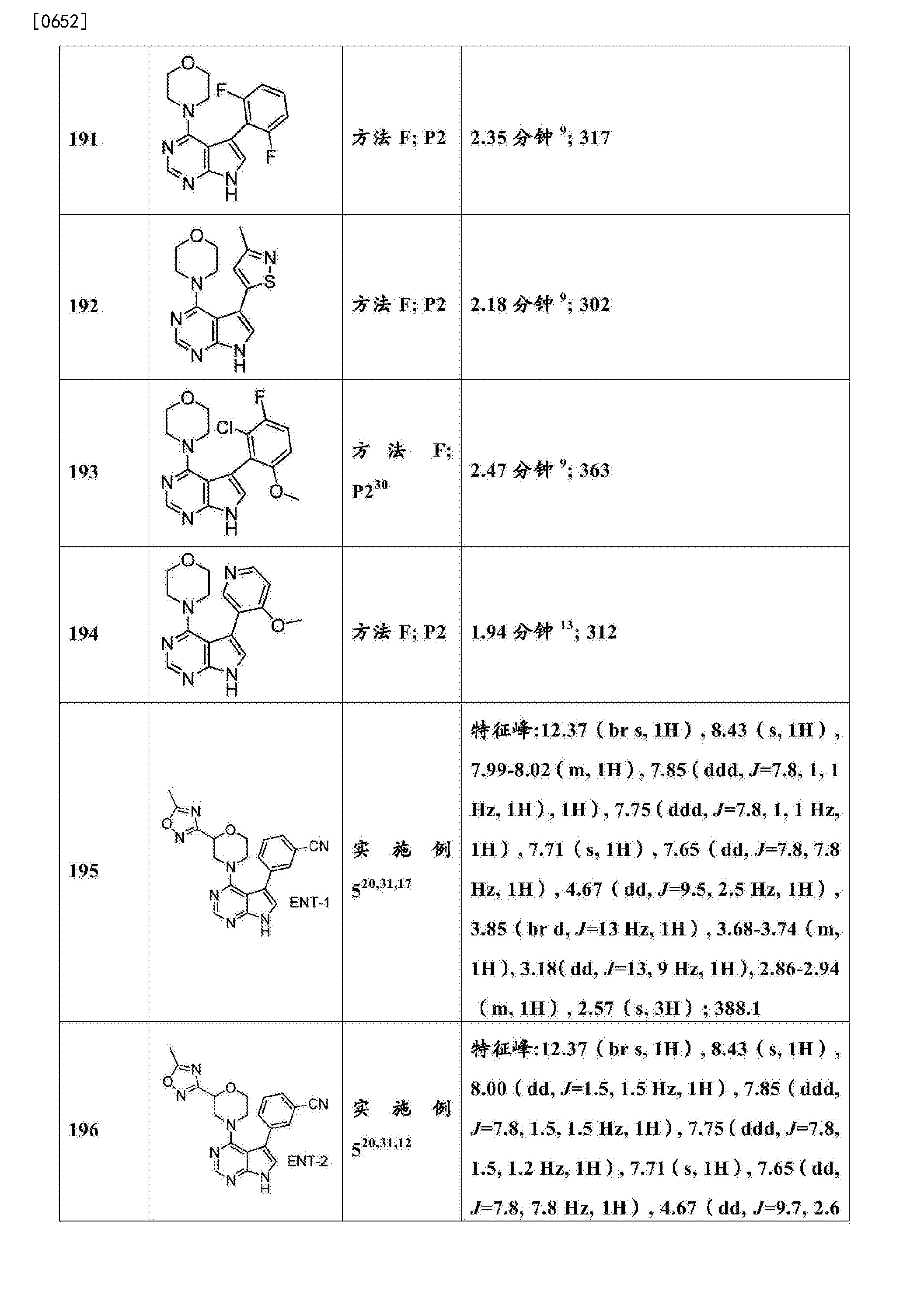 CN104395315B - As LRRK2 inhibitor 4- (substituted amino) -7H