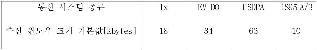 Figure 112006010360369-pat00006