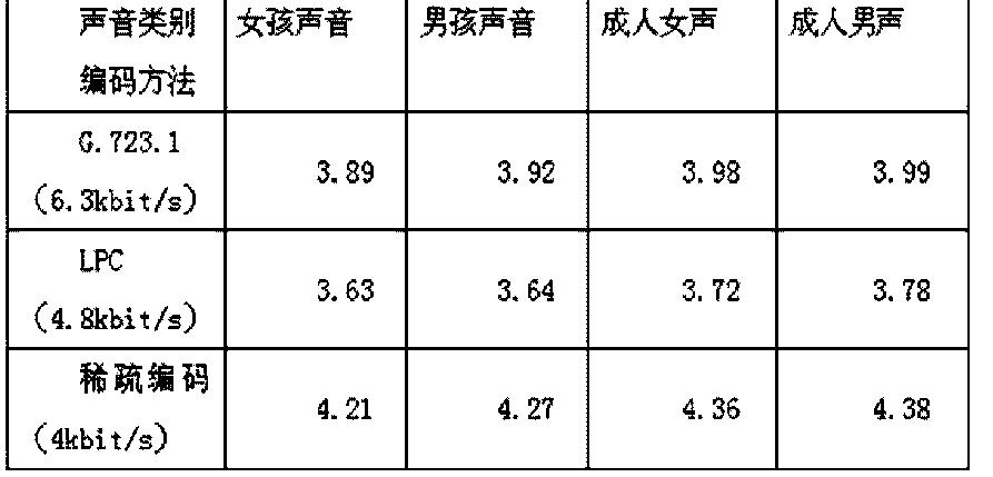 Figure CN103268765BD00111