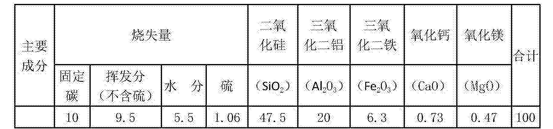 Figure CN108821840AD00052