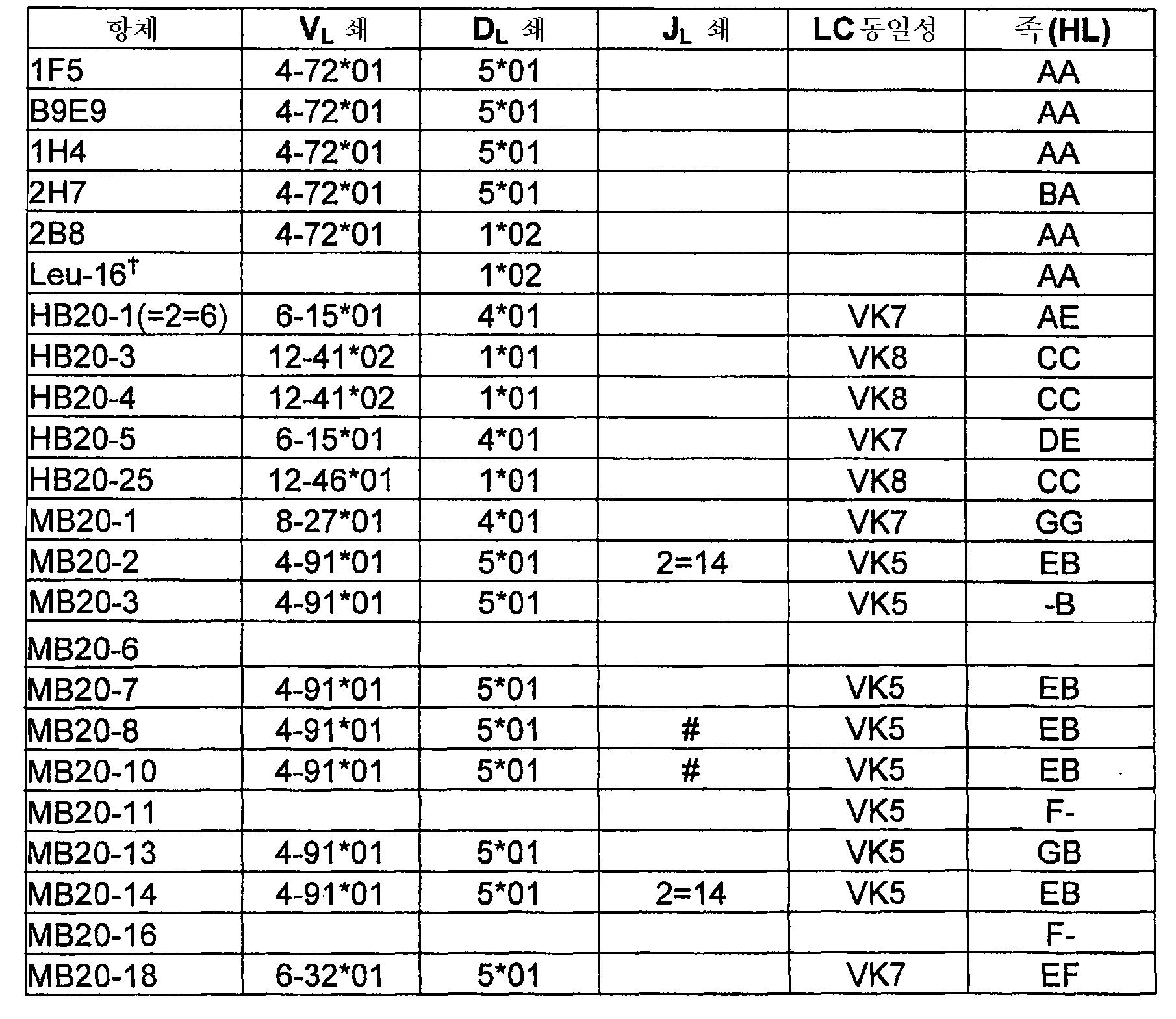 Figure 112005064258015-pct00002