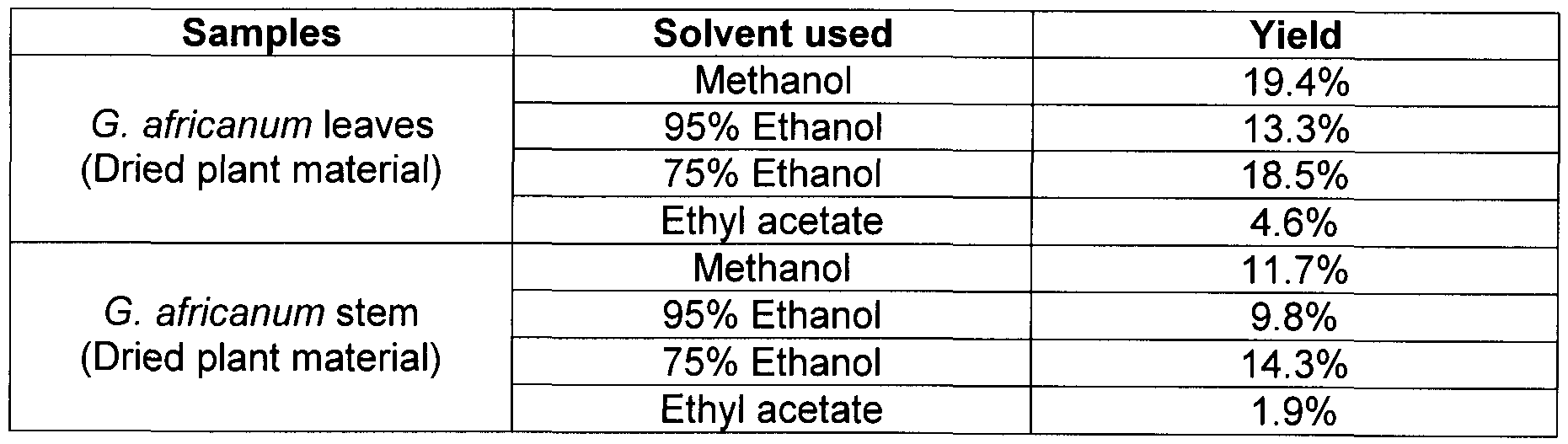 WO2012012886A1 - Compounds and extracts from gnetum