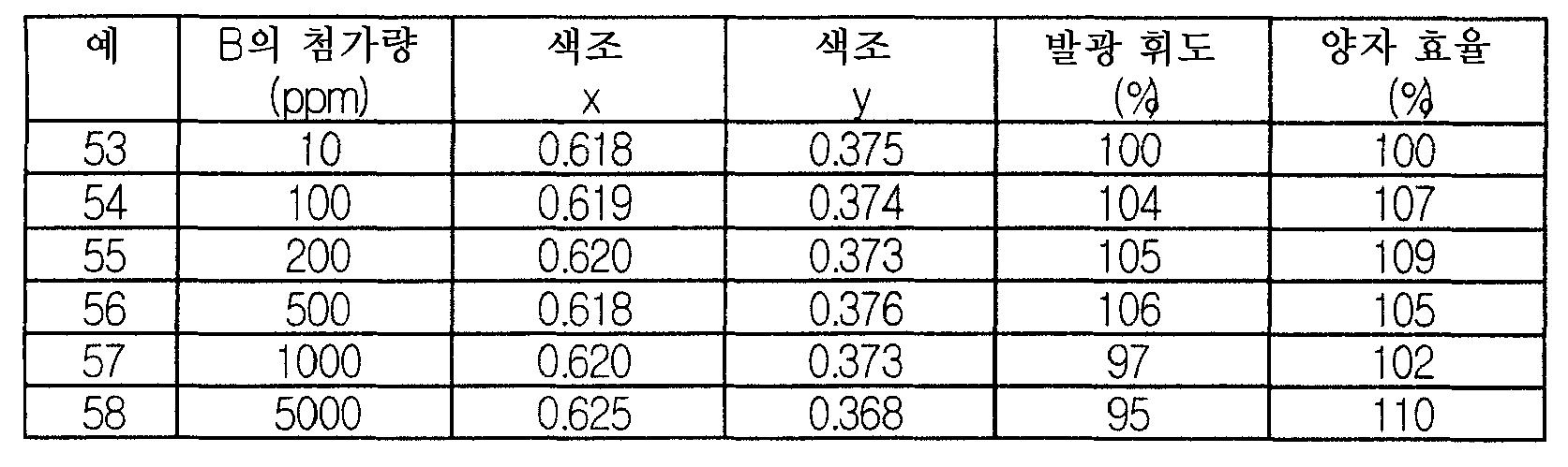 Figure 112006018872163-pct00023