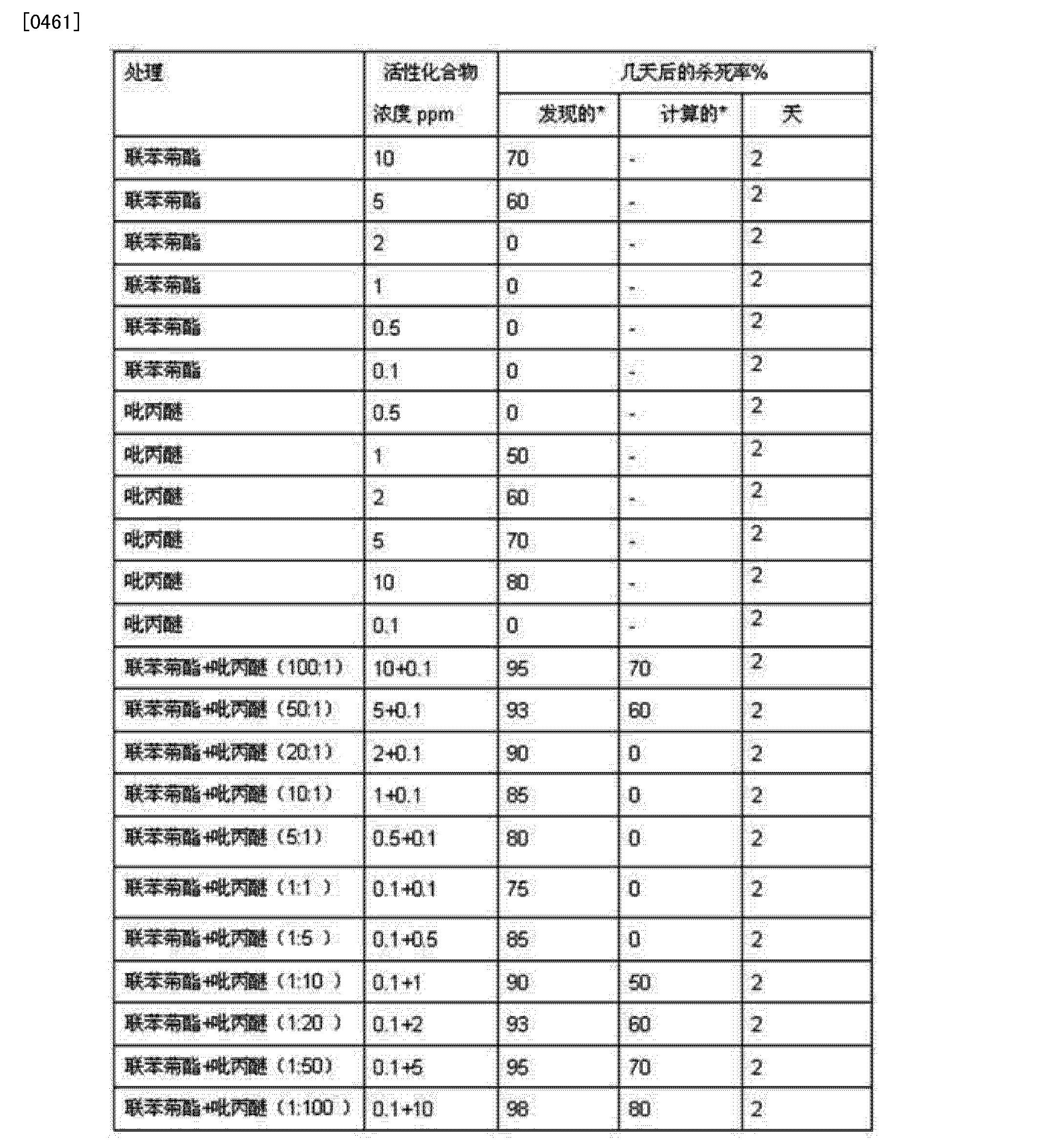 Bifenthrin Mixing Ratio