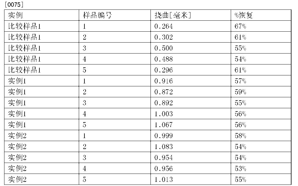 Figure CN102958570BD00101