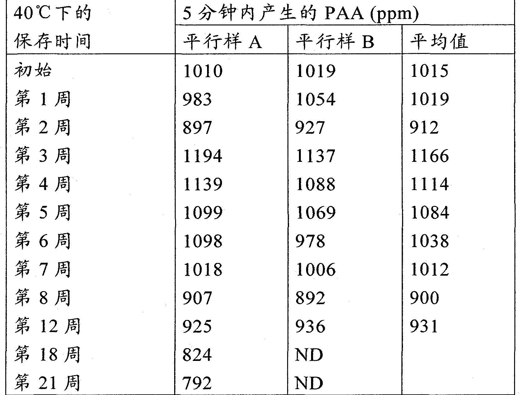 Figure CN102239257AD00431