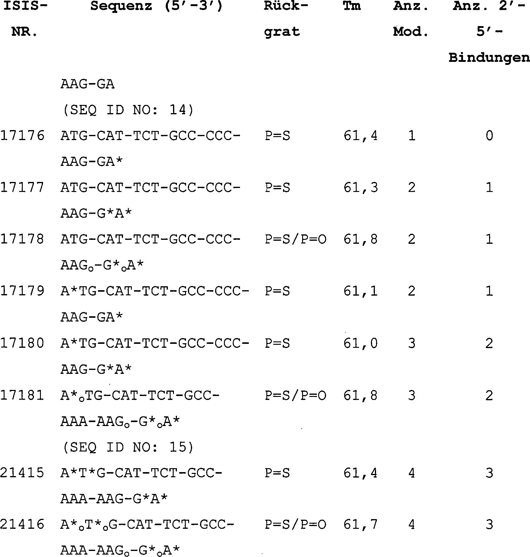 DE T2 Human RNase h and appropriate oligonucleotide