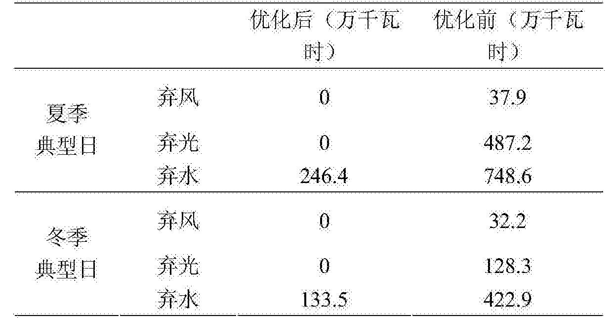 Figure CN105048516BD00161