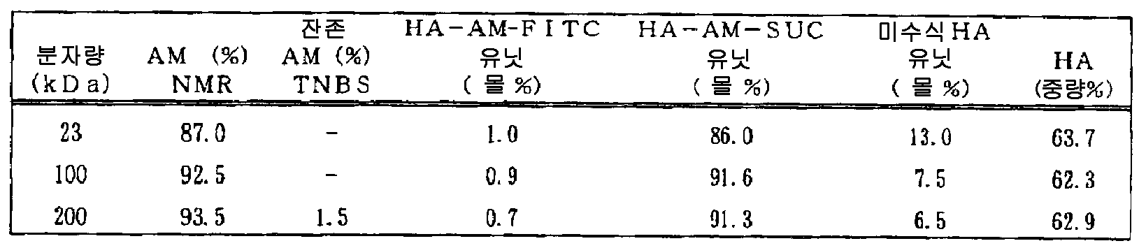 Figure 112007026780903-PCT00019