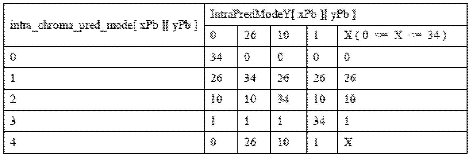 Figure PCTKR2016009411-appb-T000003