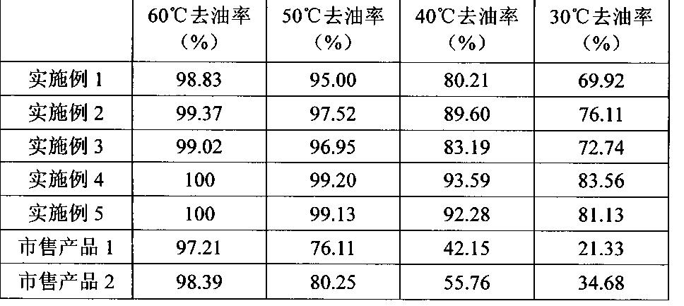 Figure CN103014730BD00061