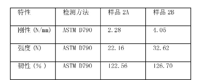 Figure CN101243222BD00131