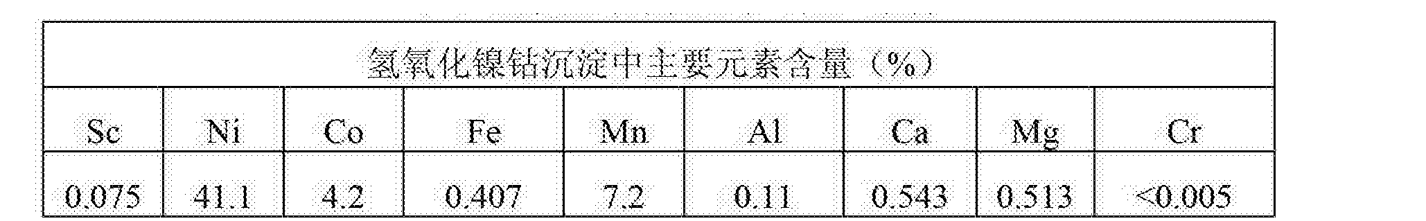 Figure CN103468980BD00081