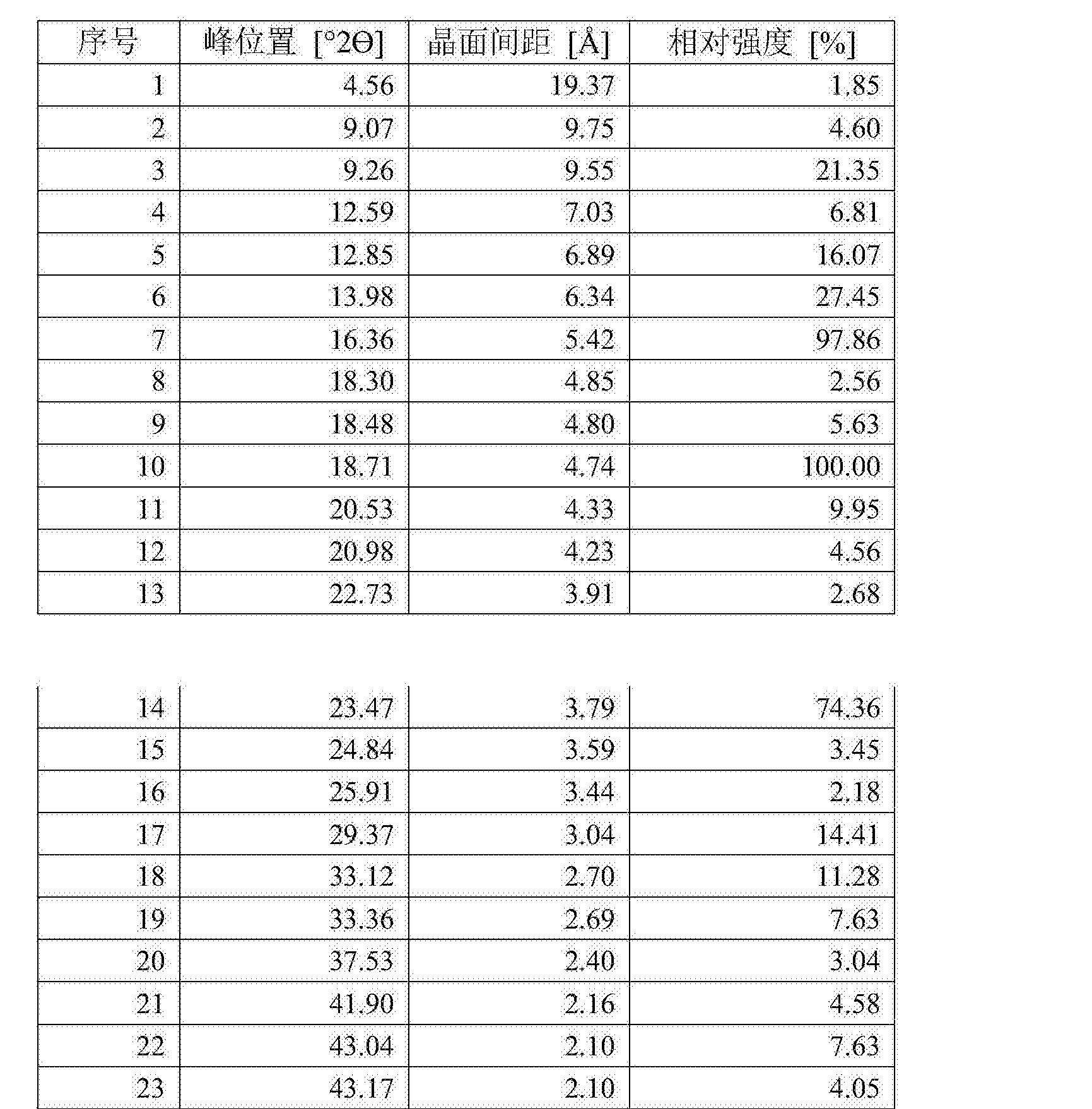 Figure CN105061420AD00091