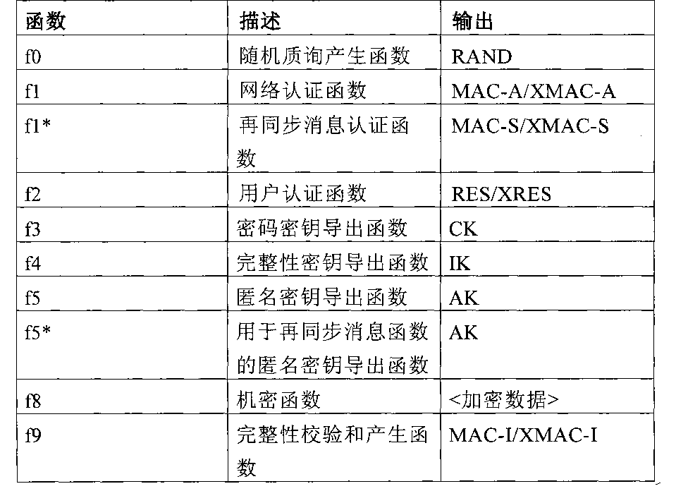 Figure CN101946536BD00151