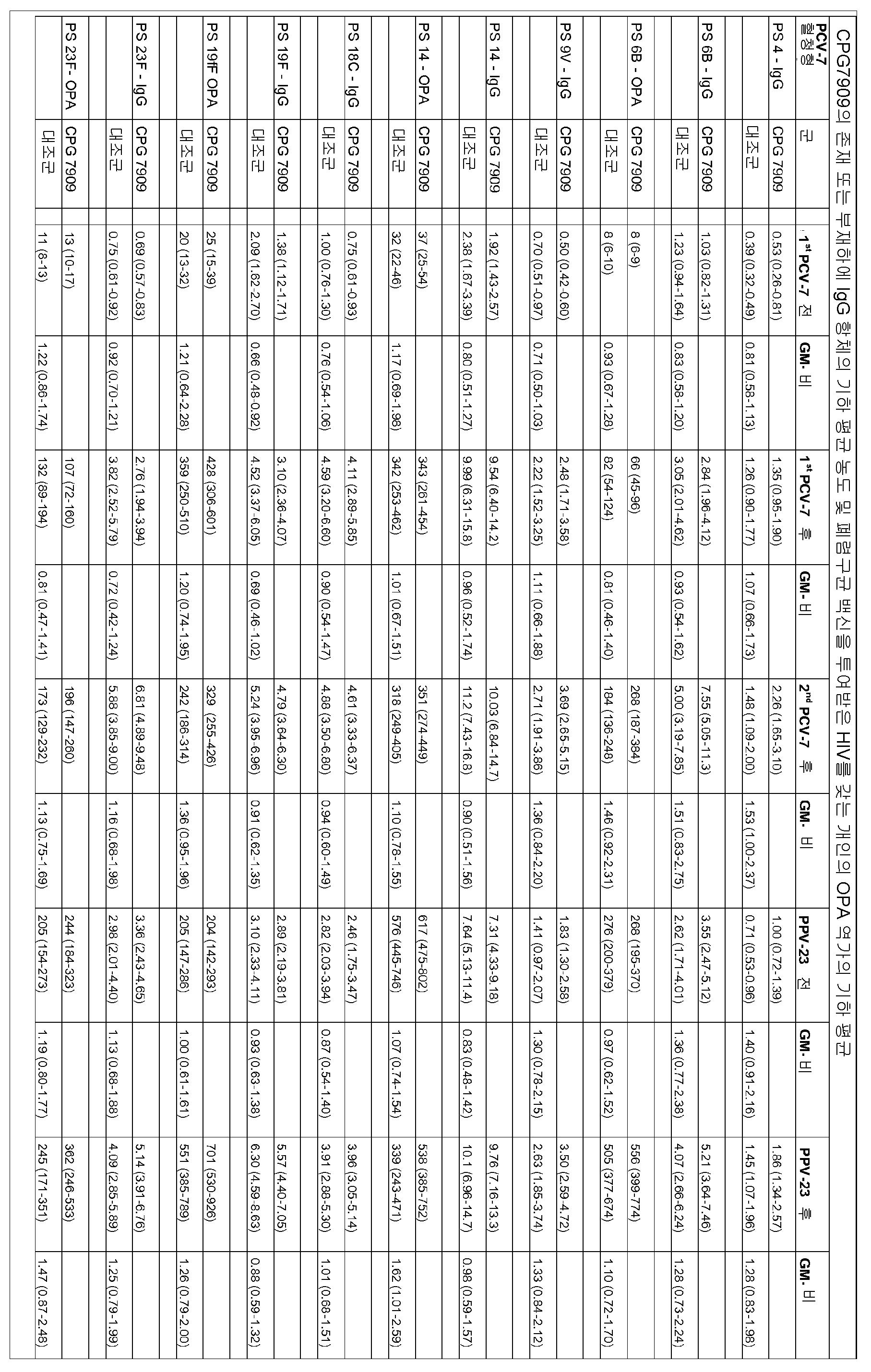 Figure 112011094751383-pct00001