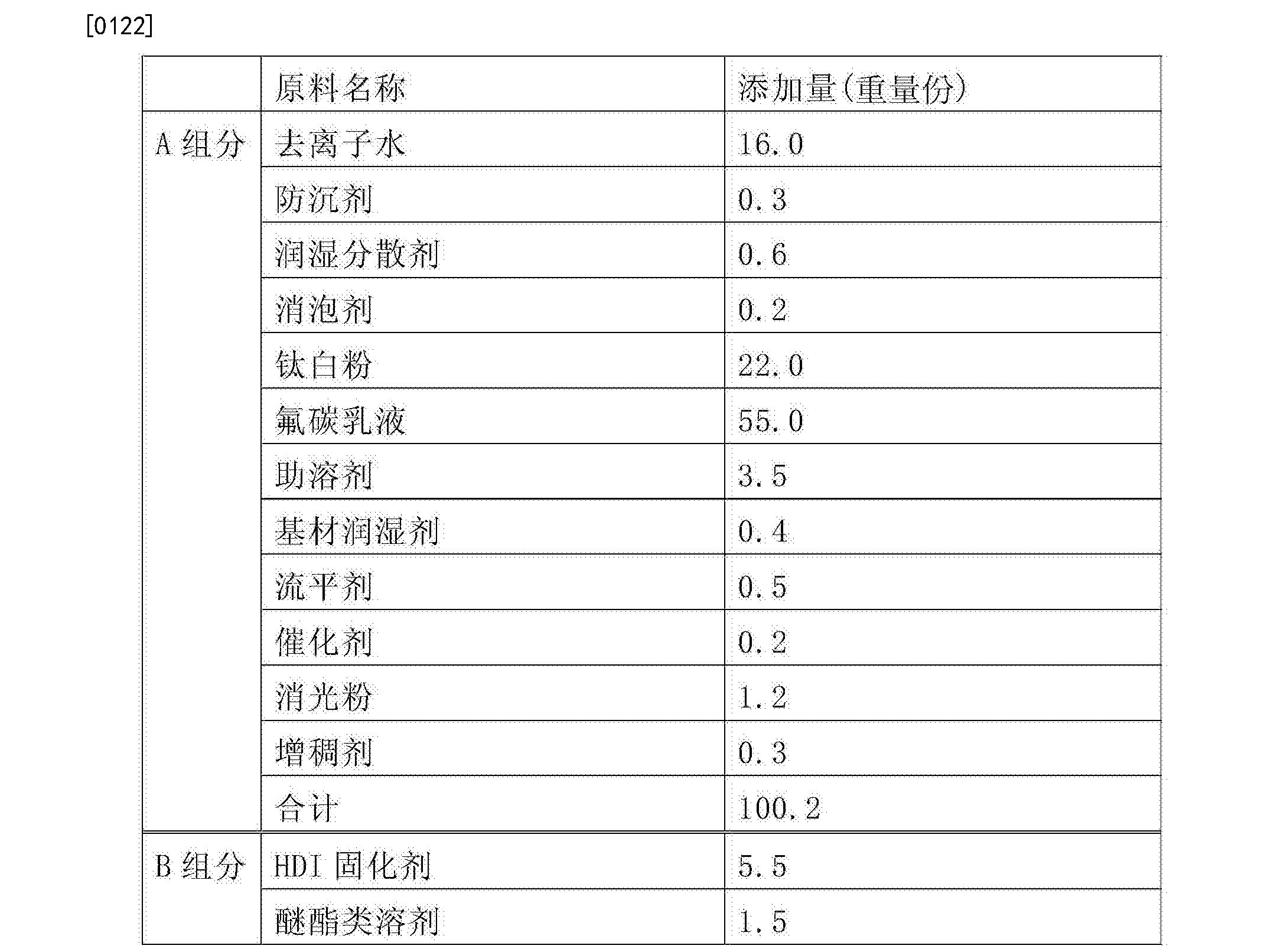 Figure CN104559617BD00141