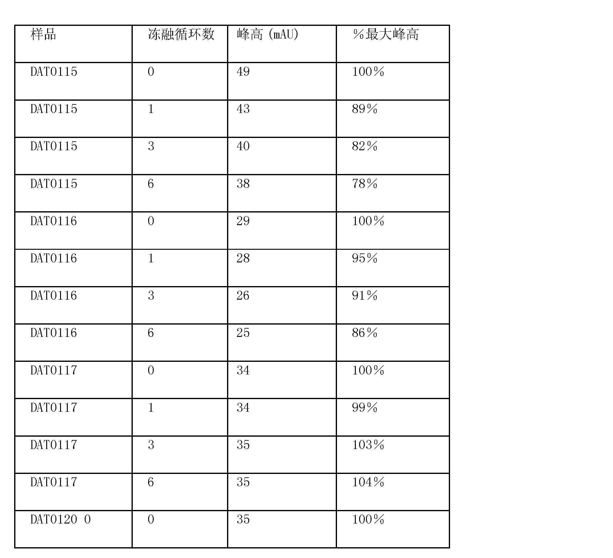 Figure CN102046207BD00221