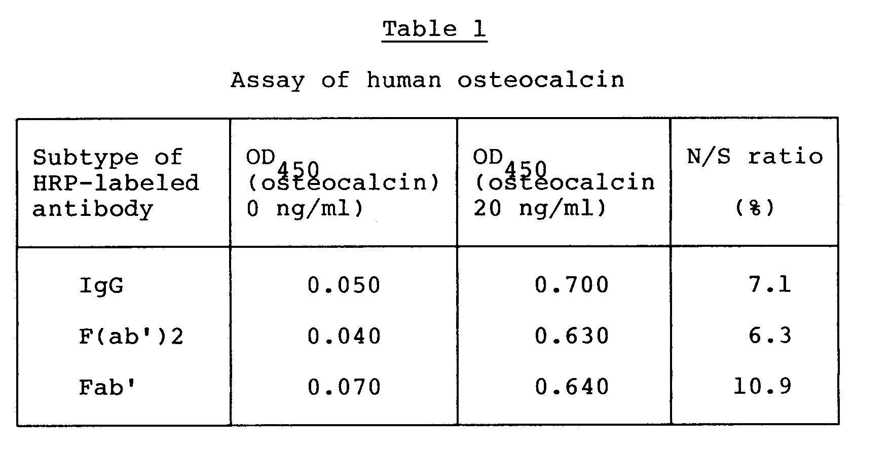 EP0463571A2 - Recombinant human osteocalcin - Google Patents