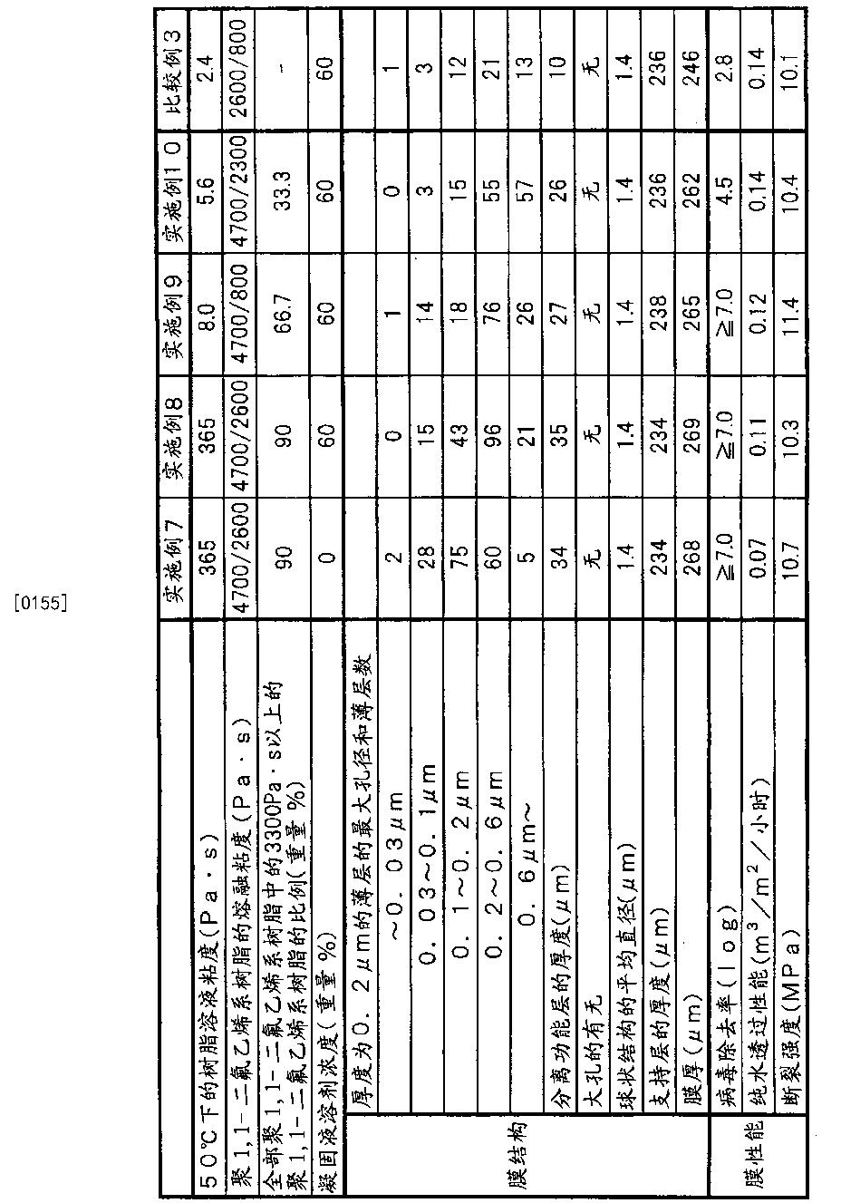 Figure CN102159305BD00201