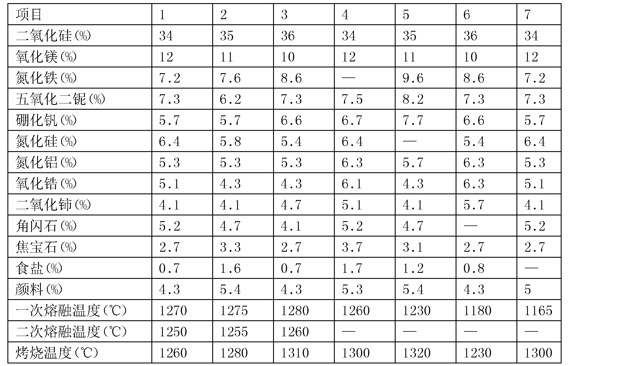 Figure CN107021633AD00041