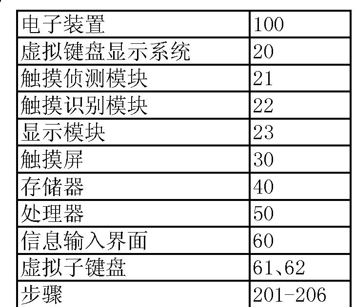 Figure CN105468182AD00041