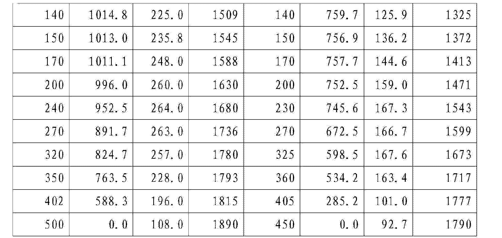 Figure CN103727050AD00082