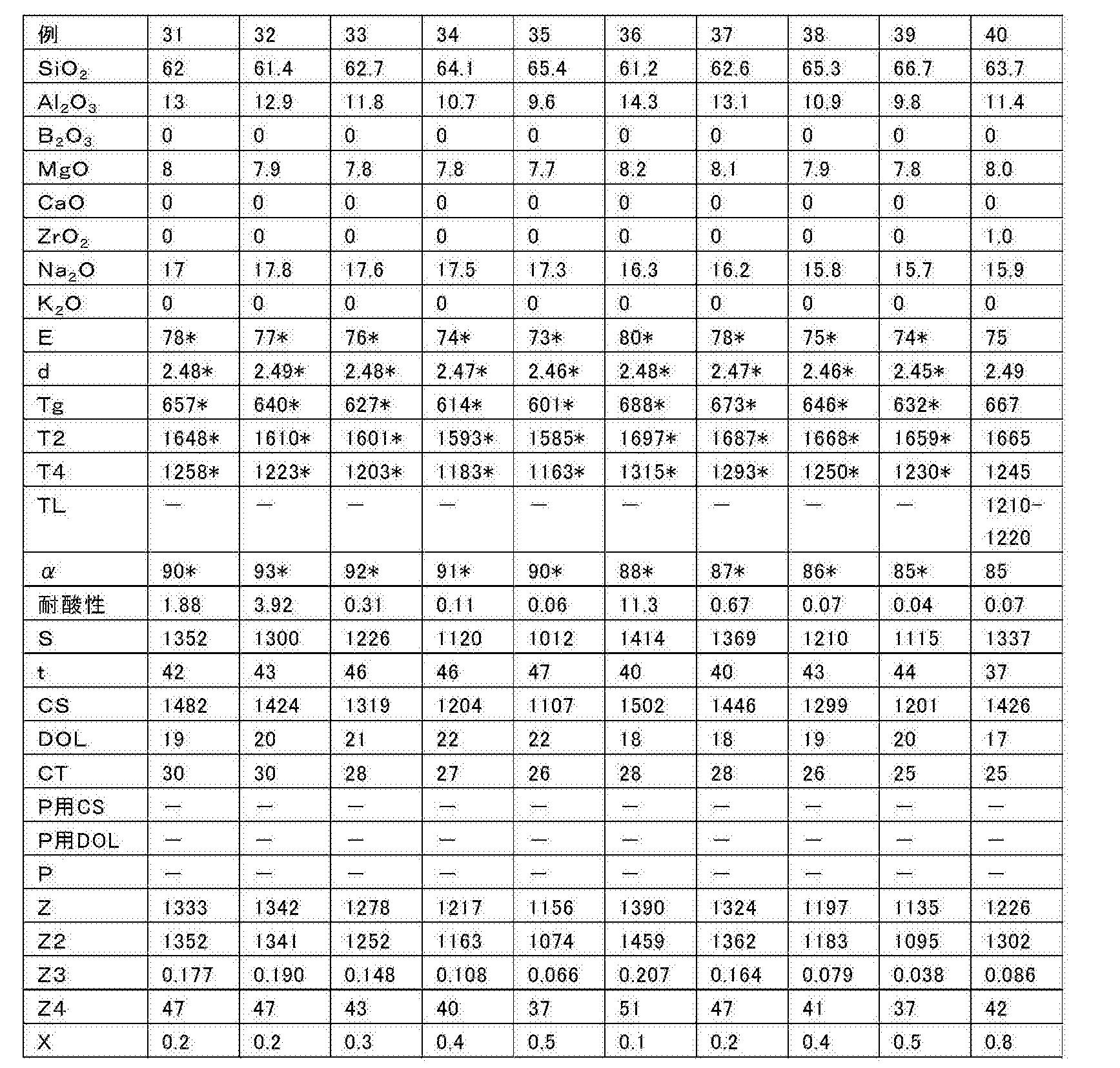 Figure CN107698141AD00182