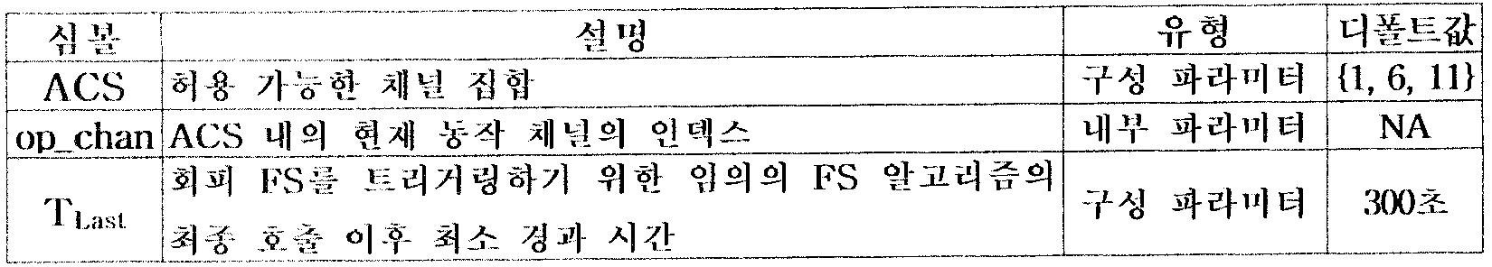 Figure 112005001067407-pat00001