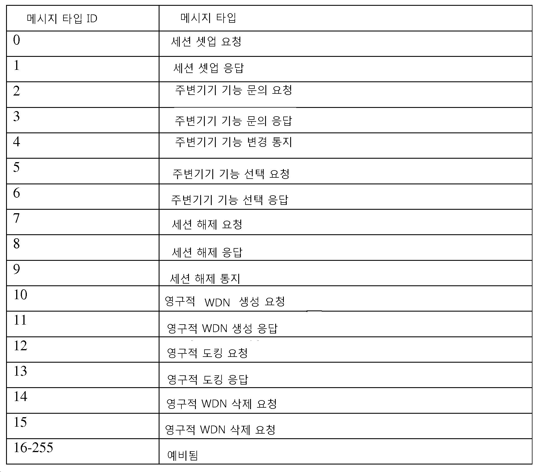 Figure 112015058943032-pct00010