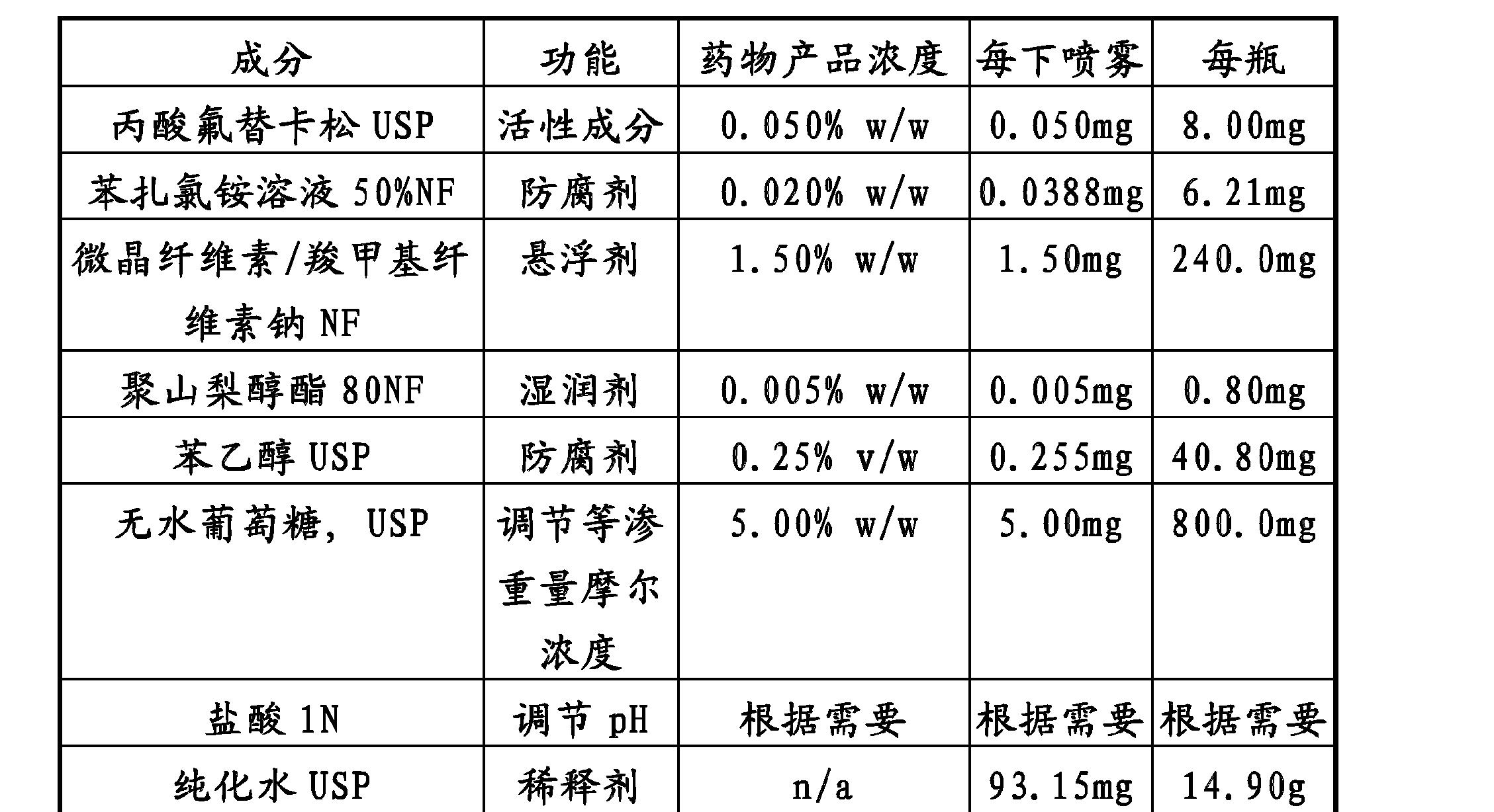 Figure CN102319209BD00141