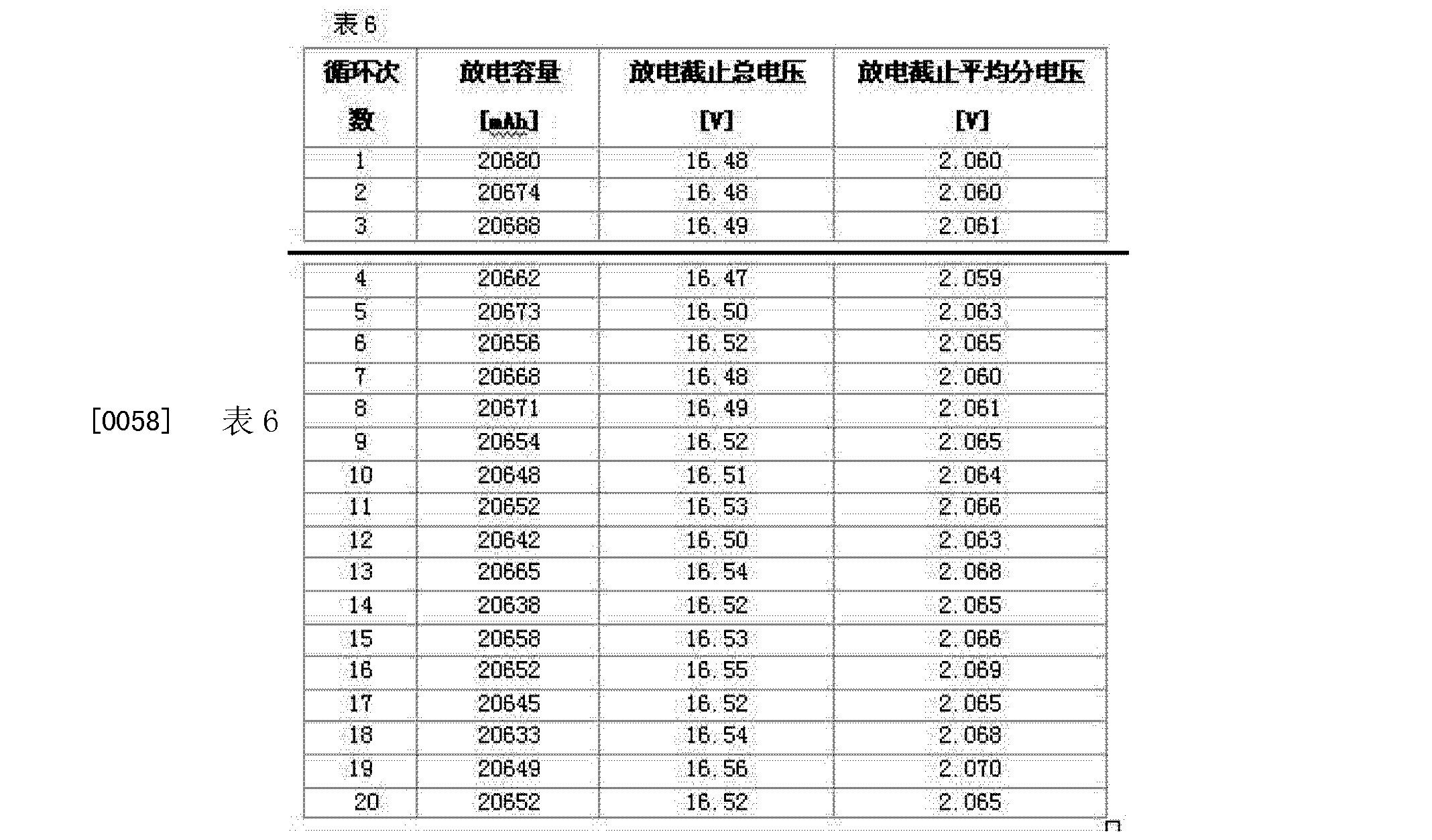 Figure CN102760907BD00112