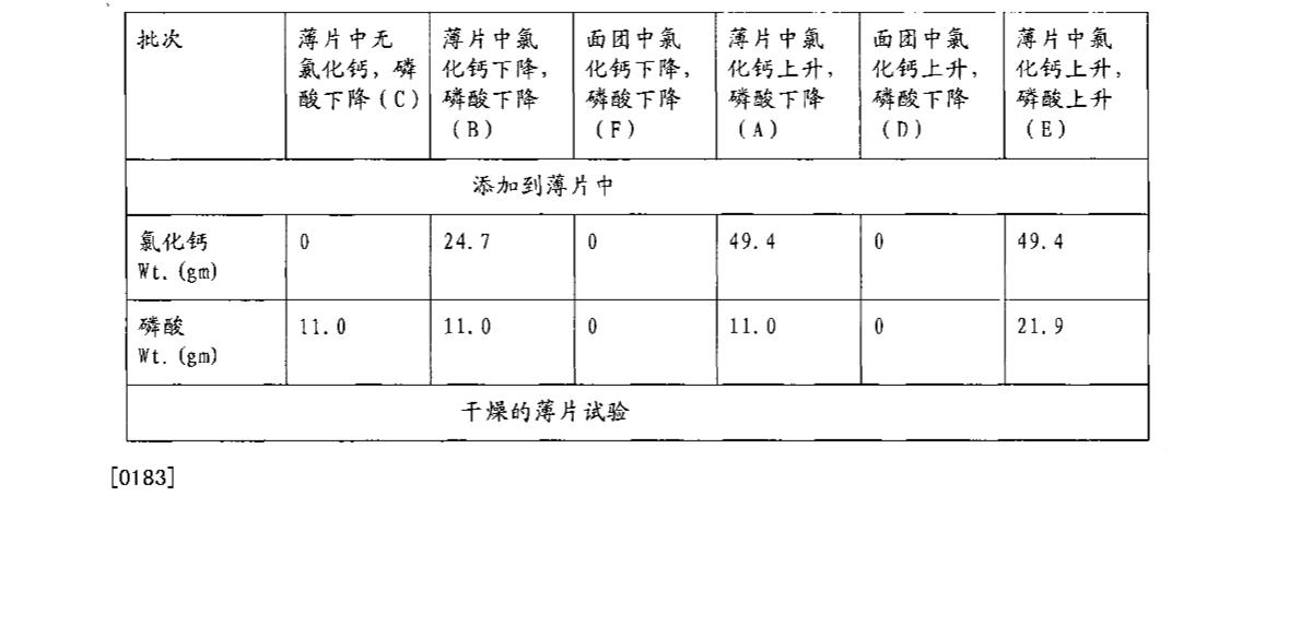 Figure CN101052317BD00301