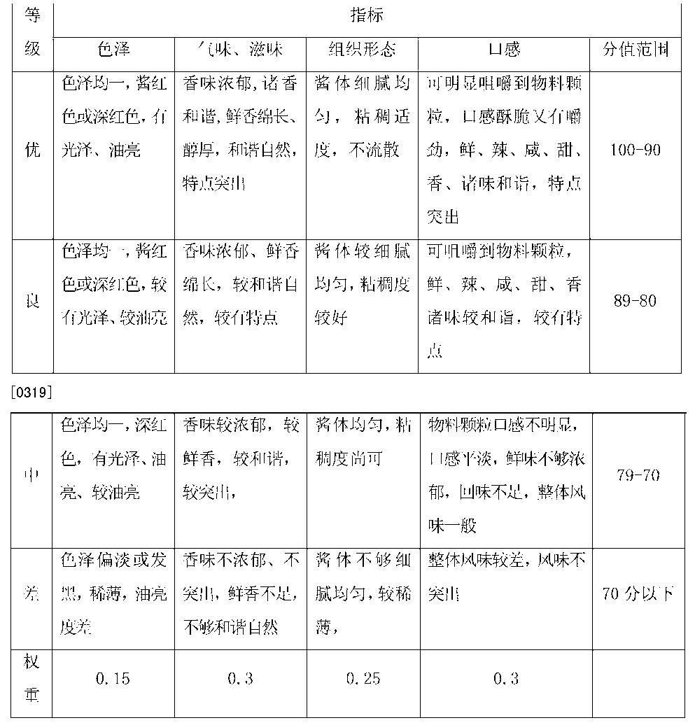 Figure CN104323219AD00211