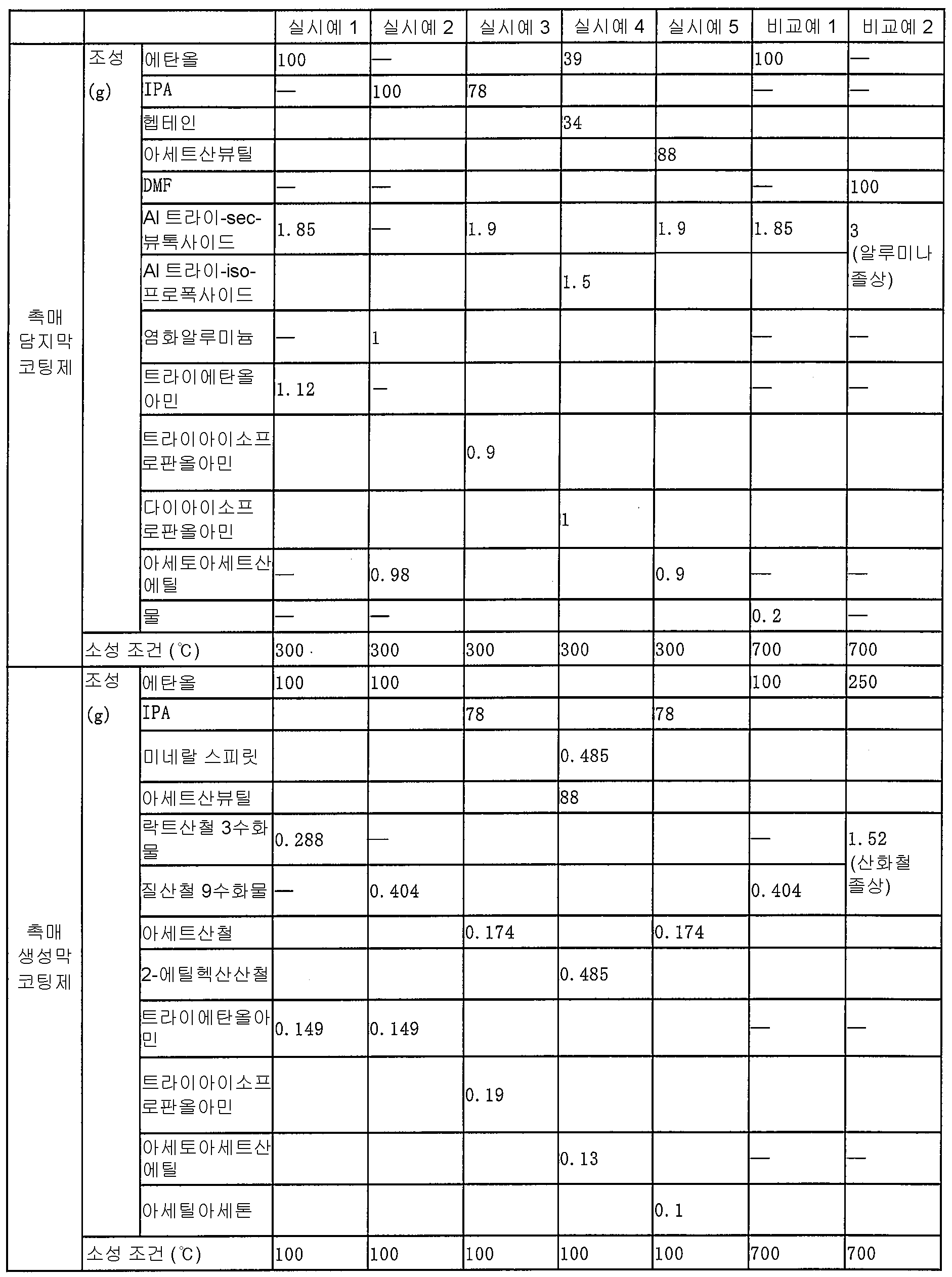 Figure 112012068158331-pct00001