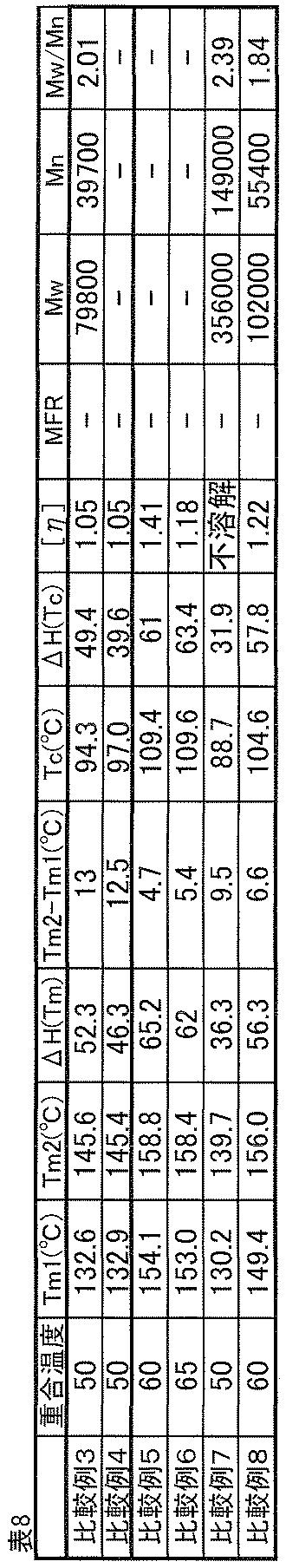 Figure JPOXMLDOC01-appb-T000038
